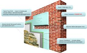 Новейшие технологии утепления фасада. Преимущества и недостатки